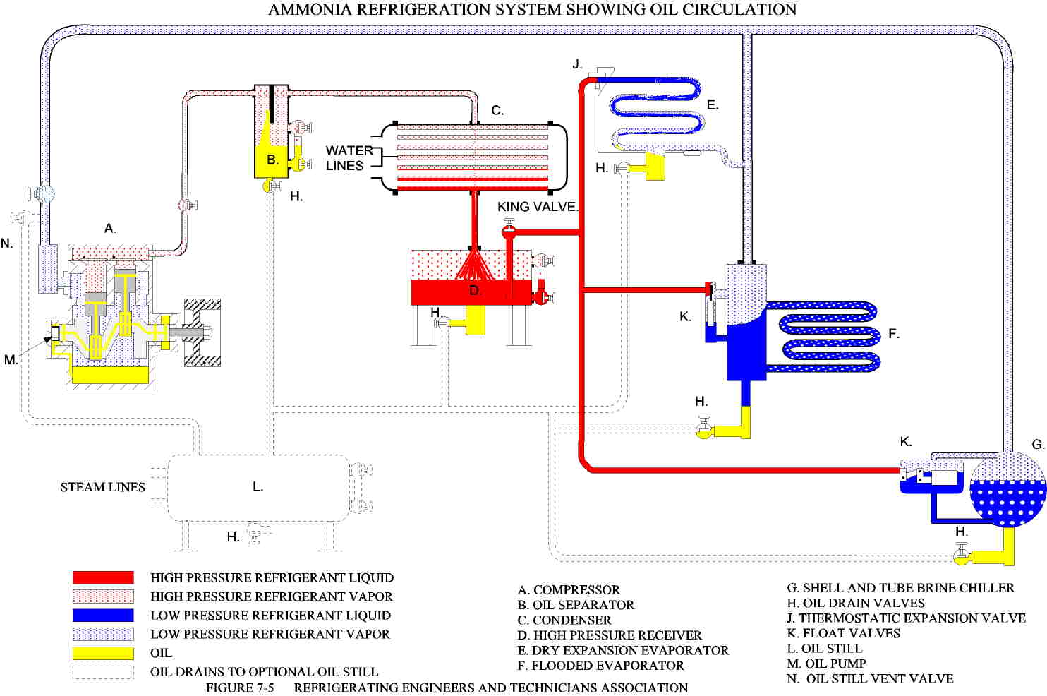 Refrigeration: Types Refrigeration Systems #C0C00B