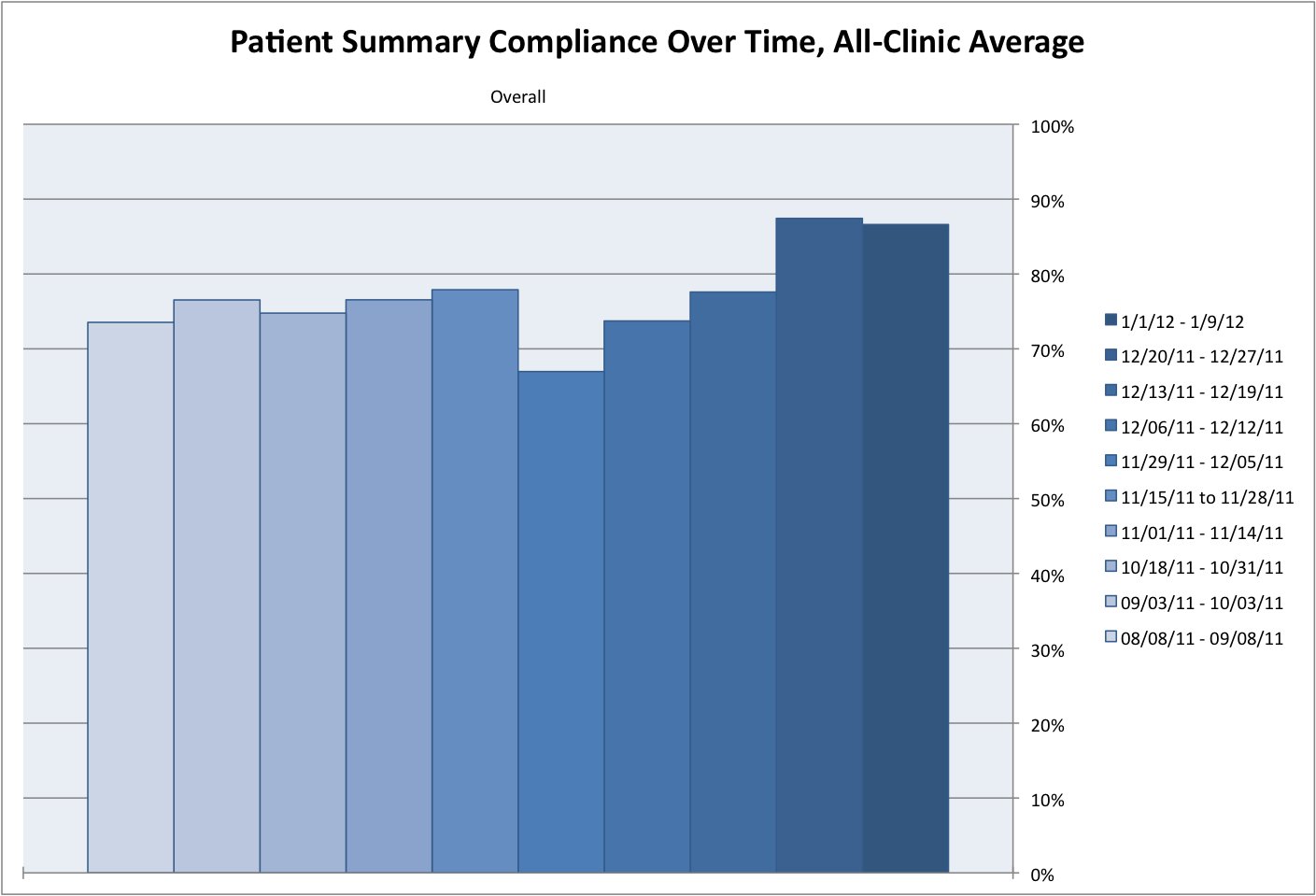 Patient Summary Compliance Over Time, All-Clinic Average
